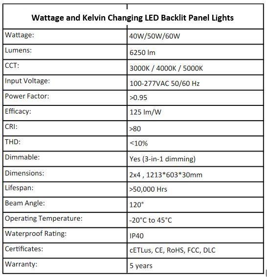 LED Backlit Panel Light Specs